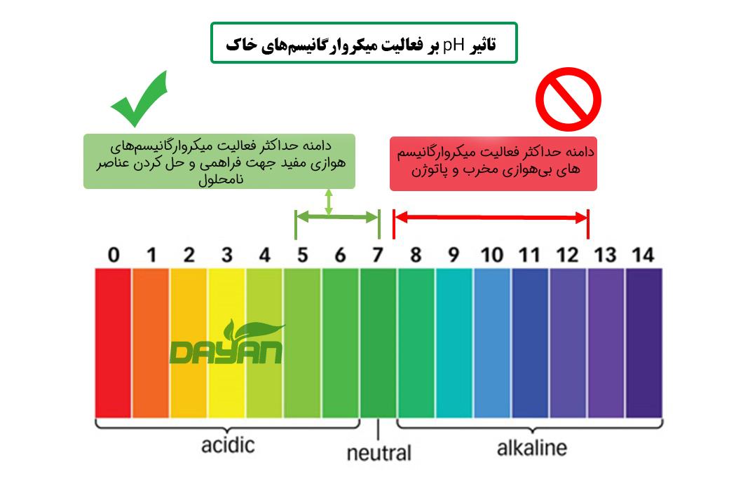 اهمیت تنظیم pH خاک